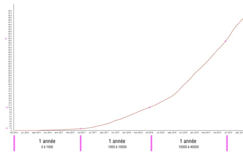 combien de temps pour avoir 1000 abonnés youtube. Evolution du nombre d'abonnés YouTube.