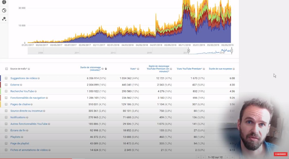 référencement et source de trafic sur YouTube