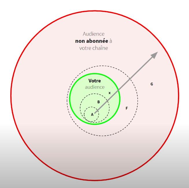 Acquisition de nouveaux abonnés via la technique des recommande YouTube de l'algorithme par Anthony Chambaud.